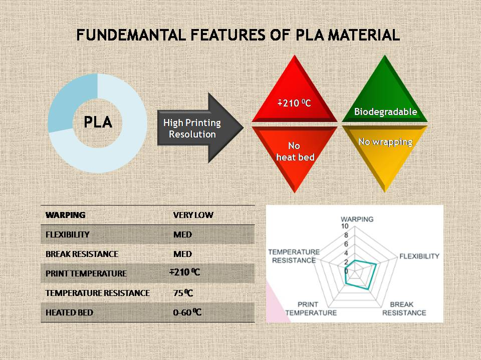pla features