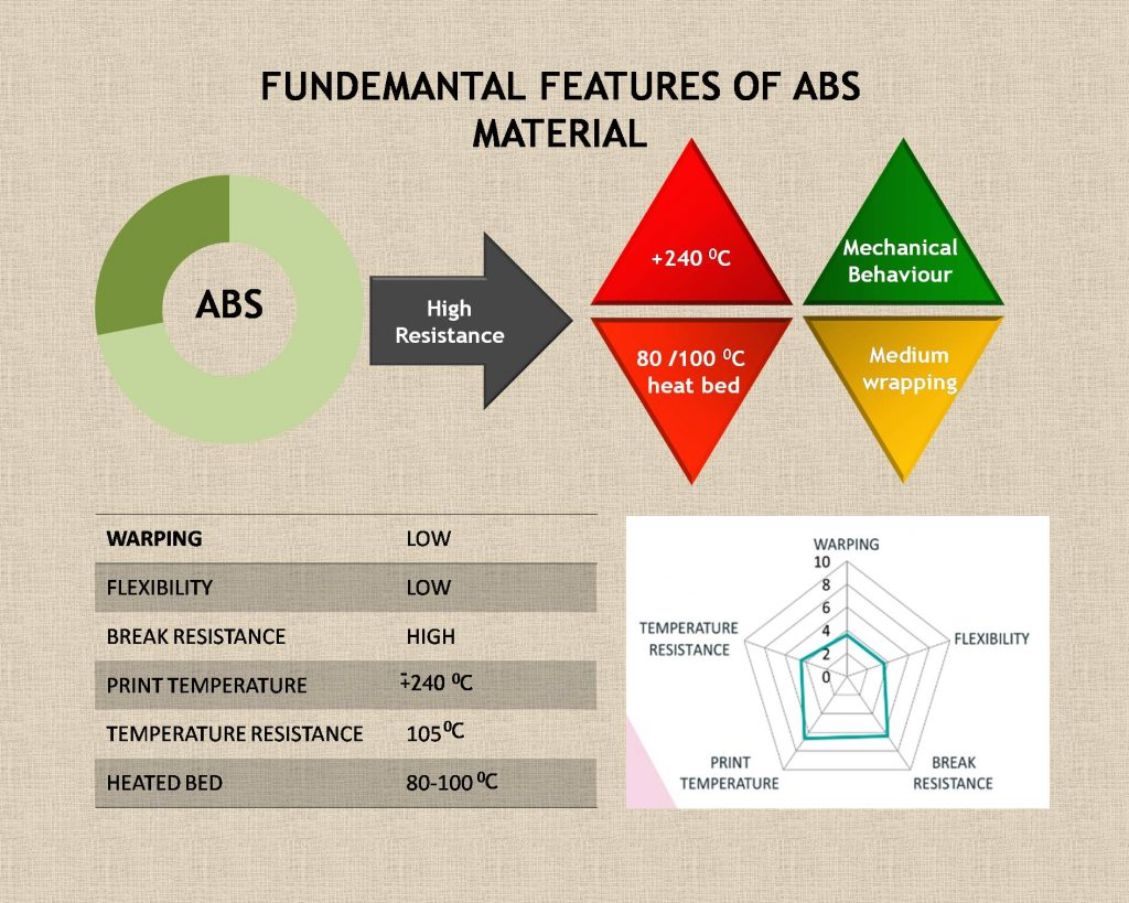 abs features