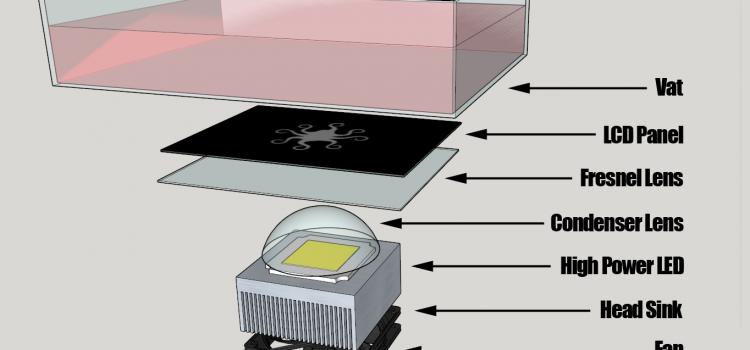 Fundamentos básicos de la impresión 3D en resina UV [Parte 1]